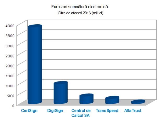 Furnizori Semnatura Electronica